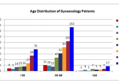 Age-Distribution-of-Gynaecology-Patients