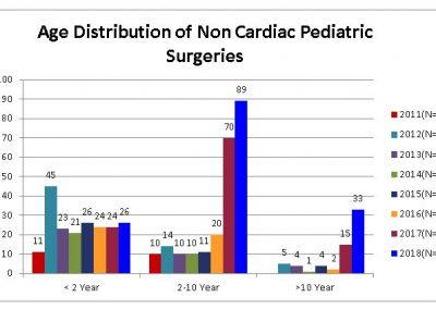 Age-Distribution-of-Non-Cardiac-Pediatric-Surgeries