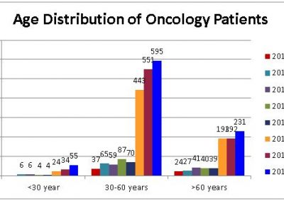 Age-Distribution-of-Oncology-Patients