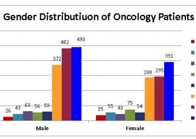 Gender-Distributiuon-of-Oncology-Patients