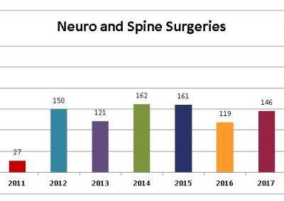 Neuro-and-Spine-Surgeries