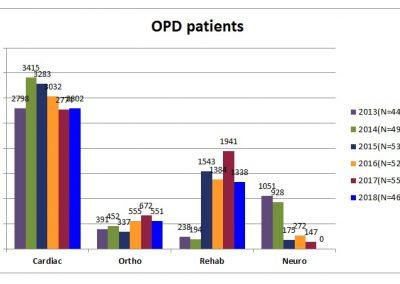 OPD-patients