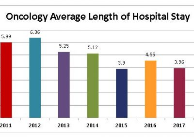 Oncology-Average-Length-of-Hospital-Stay