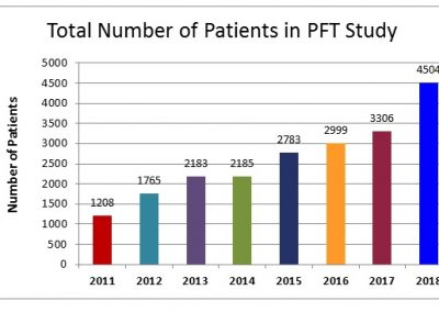 Total-Number-of-Patients-in-PFT-Study