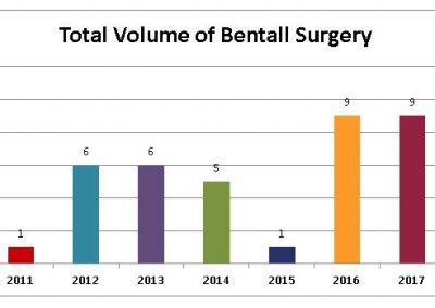 Total-Volume-of-Bentall-Surgery