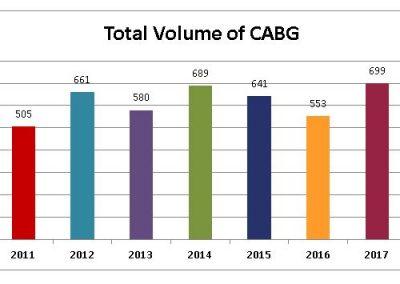 Total-Volume-of-CABG