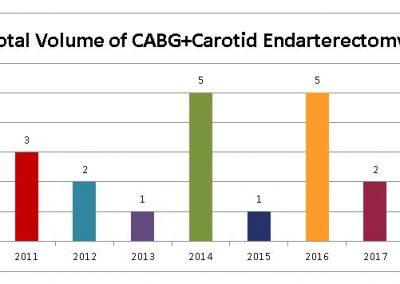 Total-Volume-of-CABG-Carotid-Endarterectomy