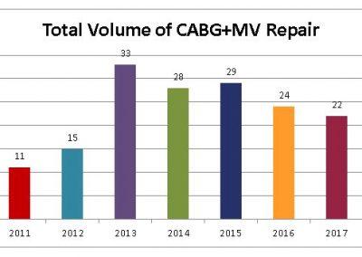 Total-Volume-of-CABG-MV-Repair