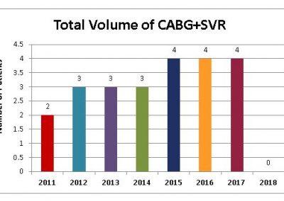 Total-Volume-of-CABG-SVR