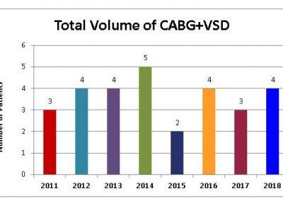 Total-Volume-of-CABG-VSD