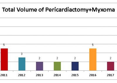Total-Volume-of-Pericardiactomy-Myxoma