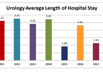 Urology-Average-Length-of-Hospital-Stay