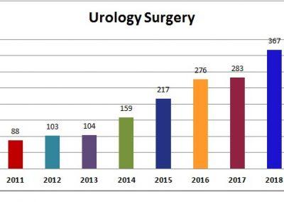 Urology-Surgery